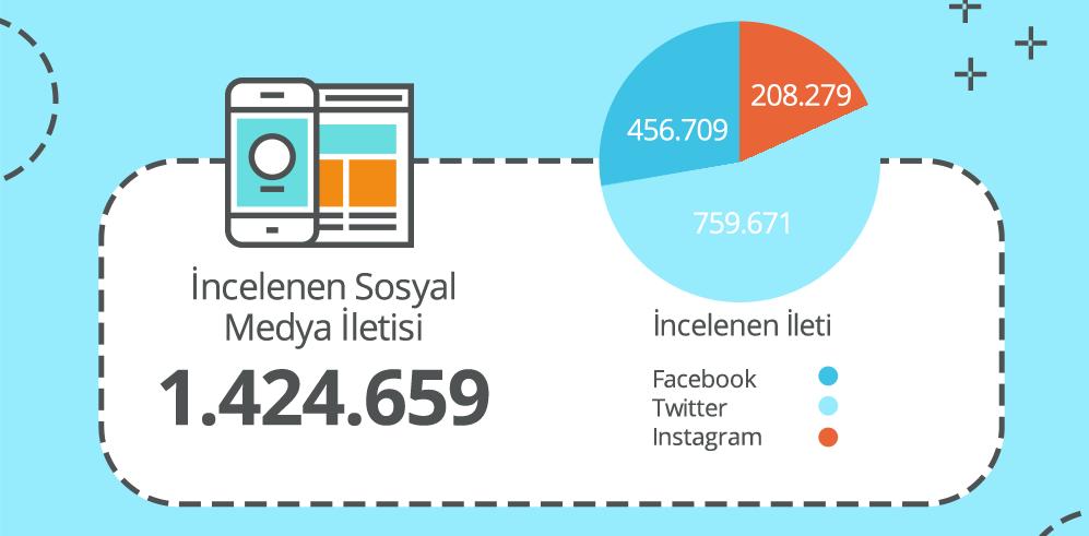 AYDA 1,42 MİLYONDAN FAZLA SOSYAL MEDYA İLETİSİ